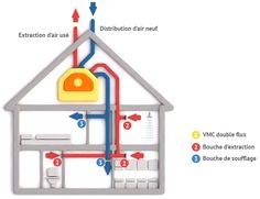 VMC double flux : comment ça marche ?