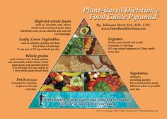 food pyramid for a whole foods, plant-based diet from the plant-based dietitian #vegan