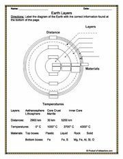 earth diagram to label compare to layers of an apple earth 39 s layers core similar to apple. Black Bedroom Furniture Sets. Home Design Ideas