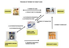IELTS writing task 1 - process diagrams - an introduction -