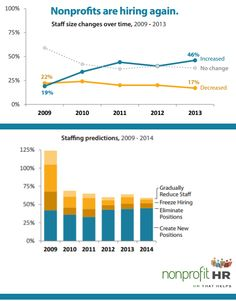 '2014 Nonprofit Employee Practices Survey' provides fascinating snapshot of staffing http://www.miratelinc.com/blog/2014-nonprofit-employee-practices-survey-snapshot-of-nonprofit-staffing/