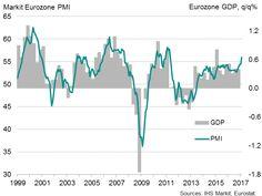 Eurozone PMI signals 0.6% eurozone growth in first quarter.(February 21st 2017)