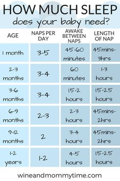 How Much Sleep Does Your Baby Need - Wine and Mommy Time