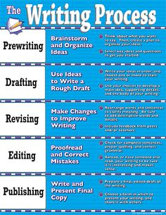 """Writing (non-fiction?) Process Chart. For a classroom that is. A """"Publishing"""" example: Choose what color folder to use before submitting your work to your English teacher. Homework for the more adventurist might begin with what building to tag. Seriously, this chart would come in handy for school children who have no idea where to begin when writing. I wish today's standardized test score focus still allowed for creative writing in class. NaNoWriMo helps support that…"""
