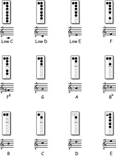 Recorder Fingering Chart Freebie  Music Class Resources