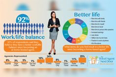 92% of home-based travel agents report having a better work/life balance.    Are you thinking of becoming a #travelagent? Visit our website to learn MORE™ www.thetravelagentnextdoor.ca