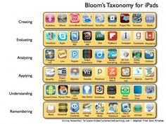 Apps educativas según la Taxonomia de Blomm (Ipad)