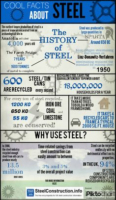 Cool Facts About Steel Infographic Laser Cutting Service, Sheet Metal Fabrication, Logging Equipment, Laser Cut Metal, Oil And Gas, Chemistry, Physics, Bakery Design, Cafe Design