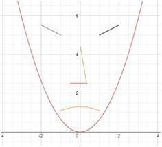 Quadratics on Pinterest   Equation, Math and Angry Birds