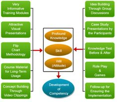 Process Chart of our Institution.