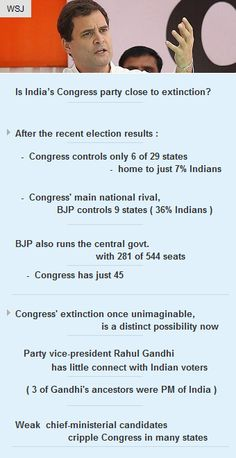 Is India's Congress Party is close to extinction? #politics #India #startup #vc #fundraising http://arzillion.com/S/njbfZP