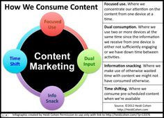 """Great INFOGRAPHIC By Heidi Cohen How We Consume Content Here is why it is important to small businesses: This IS how your customers consume the """"stuff"""" you put on your sites. Know Thy Customer if you want to market to them! Marketing Articles, Content Marketing Strategy, Social Media Marketing, Marketing Plan, Business Marketing, Social Media Images, Social Media Content, Social Media Tips, Internet Marketing"""