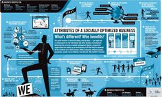 Attributes of a Socially Optimized Business infographic Small Business Consulting, Social Business, Business Marketing, Online Business, Business Infographics, Successful Business, Business Education, Viral Marketing, Marketing Digital