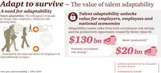 PwC's Adapt to Survive study looks at how better alignment between talent and opportunity can drive economic growth. More: http://www.pwc.com/gx/en/hr-management-services/publications/talent-adaptability/index.jhtml