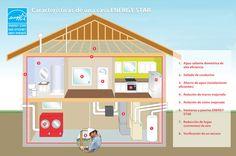 casas Energy Star
