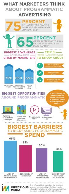 Digital marketing infographic & data visualisation What Marketers Really Think About Programmatic Advertising Infographic Infographic Description What Marketing Automation, Seo Marketing, Internet Marketing, Online Marketing, Digital Marketing, Marketing Ideas, Seo For Beginners, Wordpress, Online Shops