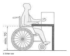 Gebruik van een (manuele) rolstoel - VIPA