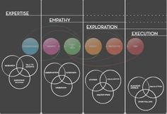 Design Thinking Process Graph --- Expertise, Empathy, Exploration, Execution!  :)