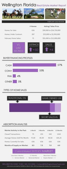 Olympia Wellington, FL Real Estate Market Trends MAY 2017 - sample real estate market analysis