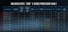 Intel's massive 18-core Core i9 chip will make your creative apps even more powerful - News - https://www.webmarketshop.com/intels-massive-18-core-core-i9-chip-will-make-your-creative-apps-even-more-powerful-news/