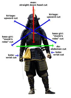 Armor with cuts