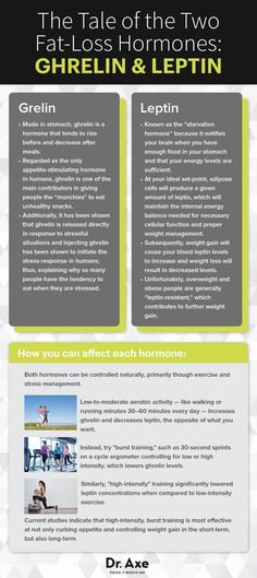 Turn On Your Fat Burning Switch with Ghrelin & Leptin - Dr. Axe
