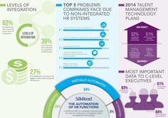 Management : Automation Of HR Functions #HR #Infographics #HRIS
