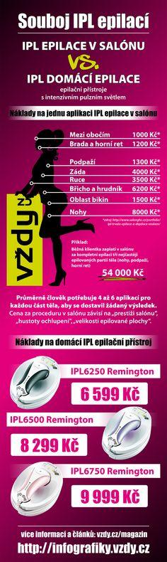 Infografika IPL Remington