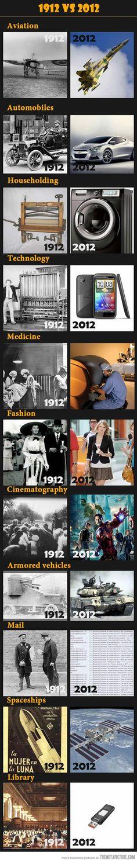 100 Years Ago vs. Today…