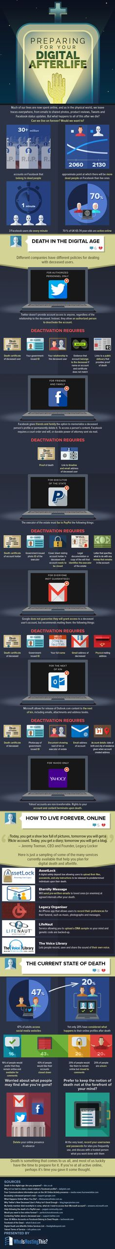 Preparing For Your Digital Afterlife   #Infographic #DigitalLife #SocialMedia