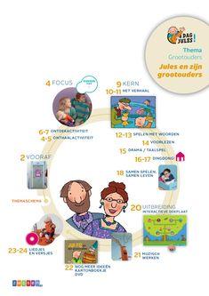 Thema en invalshoek Grootouders zijn belangrijk in het leven van een peuter. Het… School, Kids, Google, Projects To Try, Young Children, Children, Schools, Kid, Children's Comics