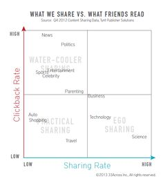 Why and What we Share on Social Media