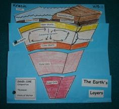 Earth's layers by teacher7