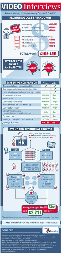infographic : Recruiting Costs Infographic