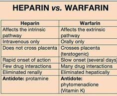 Heparin VS. Warfarin.