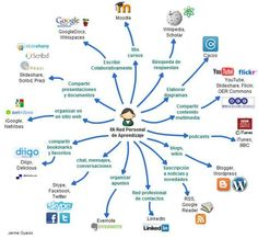 actividadesherramientasimplementarple-infografc3ada-bloggesvin.jpg (654×604)