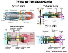 (2) Flight and Aerodynamics Turbine Engine, Gas Turbine, Aircraft Maintenance Engineer, Aviation Mechanic, Turbofan Engine, Aviation Training, Aircraft Engine, Jet Engine, Aircraft Design