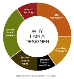 Freshen Up Your Day with Designer Jokes and Design Humor Design Web, Web Design Quotes, Graphic Design, Design Blogs, Creative Design, Japanese Binding, Funny Design, Design Humor, Good Jokes