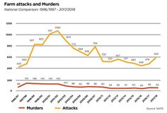 SAPS statistics indicate the increase in South African farm murders! Report by: AfriForum: SA Today news: New Africa, South Africa, News 25, Statistics, Southern, African, Youtube, Youtubers, Youtube Movies