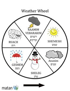 Use this to describe the weather in Hebrew. We can use most of these in the same day in the Chicago area!