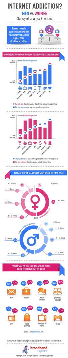 Internet addiction? Men vs Vomen #infographic