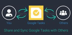 Introducing Shared Google Tasks:  Now you can create shared Google Task Lists. Share and sync your list with anyone you want. Keep your list always fresh and updated.  http://techawakening.org/?p=2411