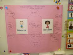 compare/contrast kindergarten and first grade