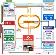 The world of hotel web #marketing and distribution, in one complex chart #tourism #hotels