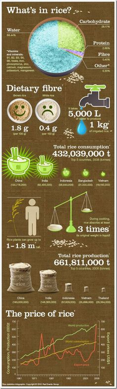 What's in Rice