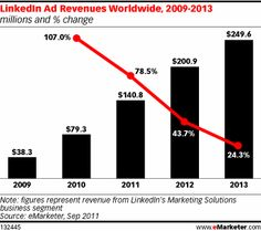 LinkedIn Ad Revenues Worldwide 2009-2013