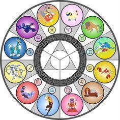 Pokemon Horoscope | Pokemon Zodiac by TonetBunyolaire