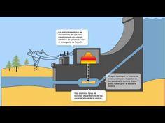 Funcionamiento de una central hidroeléctrica - YouTube