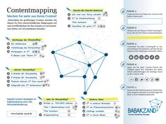 Was ist #ContentMapping? #Content #Storytelling #Contentmarketing via http://www.babak-zand.de