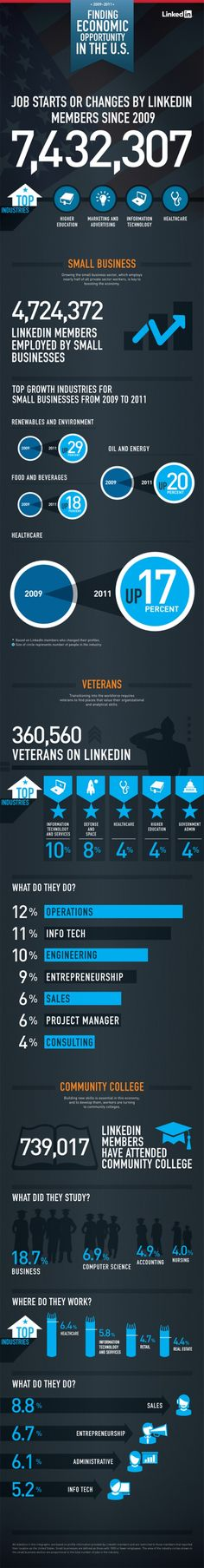 LinkedIn stats and the Job Market    http://mashable.com/2011/09/26/linkedin-data-veterans-community-college-grads-infographic/